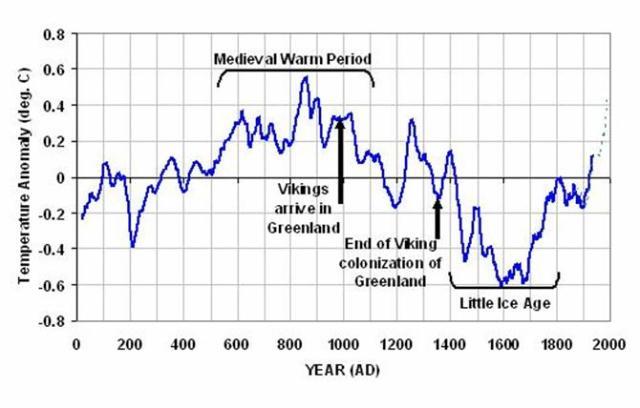 klimaatverloop-historische-tijd
