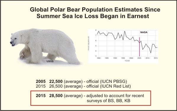 global-pb-population-size-graphic2_2017-feb-polarbearscience-corrected